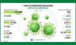 Coronavirus 5 maggio: +500 nuovi casi ma cala per la prima volta il numero dei malati. Varese stabile a +53
