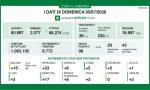 Coronavirus 5 luglio, 8772 tamponi, 3 positivi in provincia di Varese