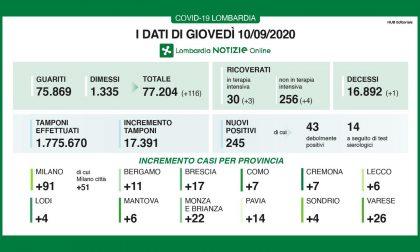 Coronavirus 10 settembre: 245 positivi su circa 17mila tamponi (in calo), 26 a Varese