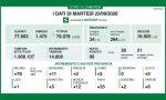 Coronavirus 22 settembre: 90 nuovi positivi e quasi 15mila tamponi