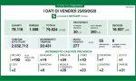 Coronavirus 25 settembre: 31 casi a Varese su 277 in Regione. 20mila i tamponi