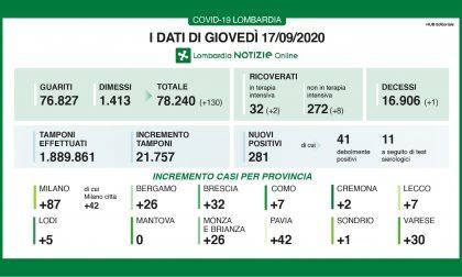 Coronavirus 17 settembre: 281 positivi, 30 nuovi casi a Varese e oltre 21mila tamponi