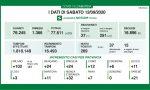 Coronavirus 12 settembre: zero decessi. +269 casi, 21 a Varese