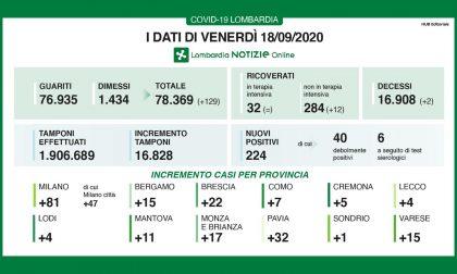 Coronavirus 18 settembre: 224 positivi su 17mila tamponi, 15 a Varese