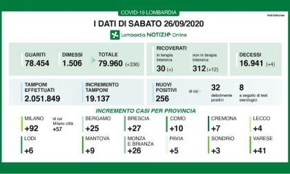 Coronavirus 26 settembre: Varese cresce ancora con 41 nuovi casi. 256 in tutta la Regione