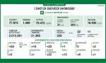 Coronavirus 24 settembre: 229 positivi, Cremona a zero casi da 5 giorni. Ma 10 decessi