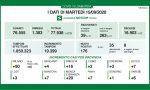 Coronavirus 15 settembre: quasi 20mila tamponi, meno dell'1% positivo