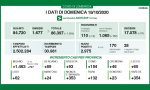 Coronavirus 18 ottobre: quasi 3mila positivi su 30mila tamponi. Varese supera i 350