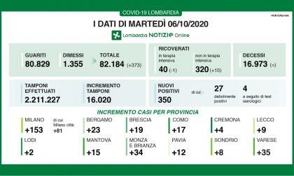 Coronavirus 6 ottobre: 350 casi su 16mila tamponi, quasi la metà a Milano. Varese +35