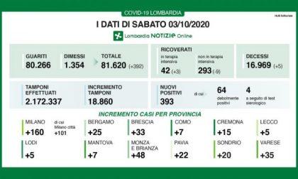 A Varese 35 casi in più. In Lombardia aumentano i positivi e calano i tamponi