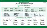 Coronavirus 10 novembre: quasi 11mila positivi, oltre 3mila a Varese