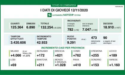 Coronavirus 12 novembre: 42mila tamponi, quasi 10mila positivi, 1160 a Varese