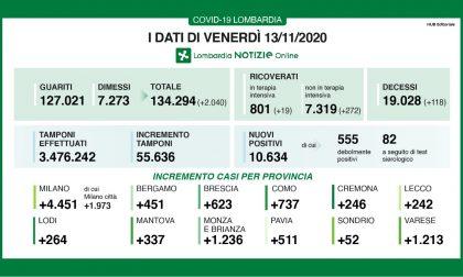 Coronavirus 13 novembre: 55mila tamponi, 10 mila positivi. Varese +1213