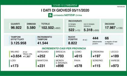 Coronavirus 5 novembre: 41mila tamponi e quasi 9mila positivi, a Varese quasi mille