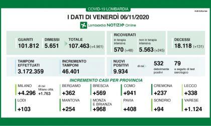 Coronavirus 6 novembre: quasi 10mila positivi su 46mila tamponi, Varese sopra i mille