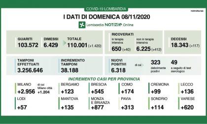 Covid in Lombardia: oltre 6.300 i positivi. A Varese, netto calo: i nuovi contagiati sono 620