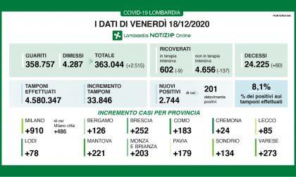 Coronavirus 18 dicembre: 2700 positivi su 33mila tamponi, 273 a Varese