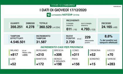 Coronavirus 17 dicembre: 31mila tamponi, 283 a Varese730 casi.