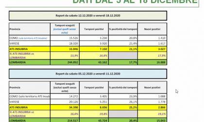 """Covid, casi aumentati in Ats Insubria nell'ultima settimana: """"Non è ancora finita"""" DATI"""