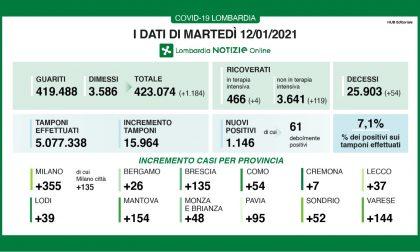 Coronavirus 12 gennaio: salgono i ricoveri in Regione, a Varese 144 nuovi casi
