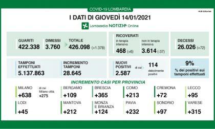 Coronavirus 14 gennaio: Como e Varese sopra i 500 nuovi casi
