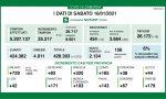 Coronavirus 16 gennaio: 2.134 nuovi casi su 35mila tamponi, Varese +179