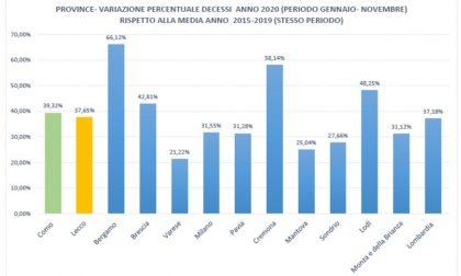 """""""L'effetto Covid sui decessi nelle Province Lombarde"""", 33mila morti in più nel 2020 in Regione. A Varese il 22% in più rispetto gli ultimi 5 anni"""