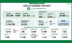 Coronavirus 15 gennaio: 26mila tamponi, 2.205 nuovi casi. Tra Como e Varese quasi +500