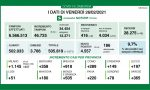 Coronavirus 26 febbraio: 46mila tamponi, 4.557 nuovi positivi. Varese e Como a +365 e +289