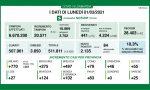 Coronavirus 1 marzo: salgono ancora i ricoveri, a Varese e Como 25 e 79 casi