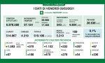 Coronavirus 5 marzo: 57mila tamponi, 5.210 positivi. Varese e Como sopra 300