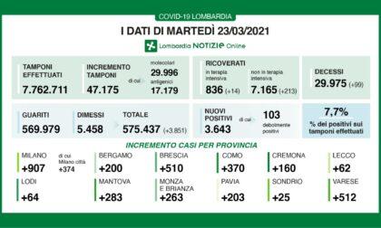 Coronavirus 23 marzo: 47mila tamponi, 3.851 nuovi positivi, oltre 500 a Varese