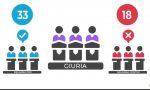 Campionato di Debate, gli studenti di Varese e Gallarate primeggiano a livello nazionale