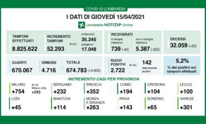 Coronavirus 15 aprile: giù i ricoveri, Varese sopra i 300 nuovi casi