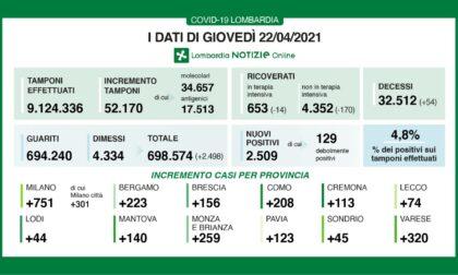 Coronavirus 22 aprile: tra Varese e Como un quinto dei nuovi casi regionali