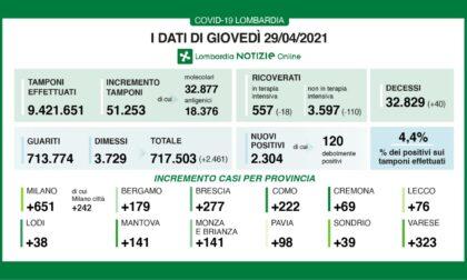 Coronavirus 29 aprile: 2.340 nuovi casi su 51mila tamponi, 323 a Varese