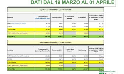 Prima dose all'82% del personale scolastico di Como e Varese