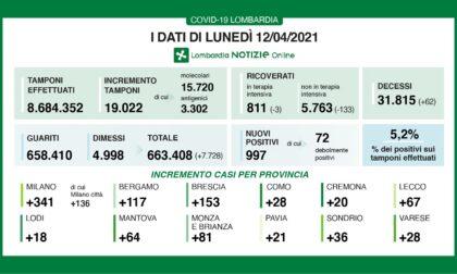 Coronavirus 12 aprile: 997 nuovi positivi (28 a Varese) ma meno di 20mila tamponi
