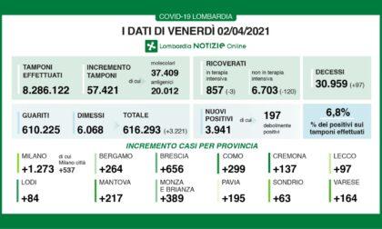 Coronavirus 2 aprile: giù i ricoveri, a Varese 164 nuovi casi