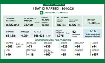 Coronavirus 13 aprile: 38.490 tamponi, quasi 2mila casi. Varese +457, dietro solo a Milano