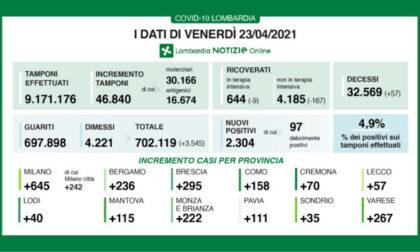 Coronavirus 23 aprile: 56.840 tamponi, 2.304 positivi. A Varese +267