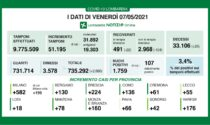 Coronavirus 7 maggio: 51mila tamponi, 1.759 nuovi positivi. 176 a Varese