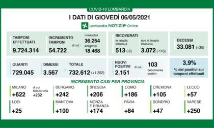 Coronavirus 6 maggio: scendono i ricoveri, Varese sempre tra le province con più nuovi casi