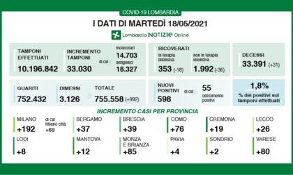 Coronavirus 18 maggio: 80 casi a Varese, 598 in Lombardia