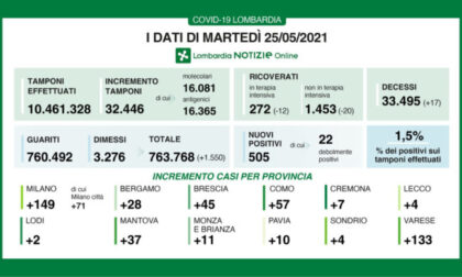 Coronavirus 25 maggio: 32.446 tamponi, 505 nuovi casi. 133 a Varese