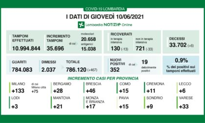 Coronavirus 10 giugno: 35mila tamponi, 467 nuovi casi in Lombardia