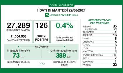 Coronavirus 22 giugno: solo un decesso in Lombardia, 126 i nuovi casi