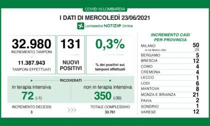 Coronavirus 23 giugno: 131 casi in tutta la Lombardia