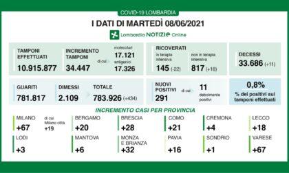 Coronavirus 8 giugno: 34mila tamponi, 291 nuovi positivi. 67 a Varese