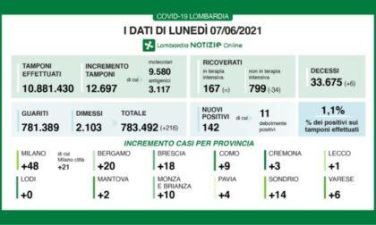 Coronavirus 7 giugno: 12.697 tamponi, 142 nuovi casi. 6 a Varese